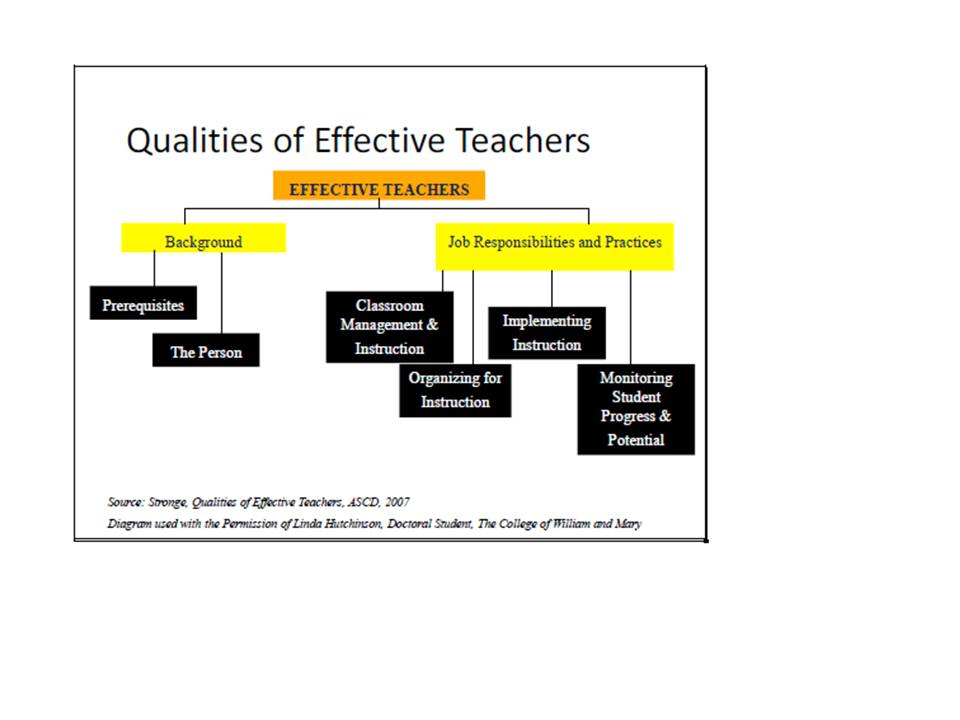 qualities of good teachers Taylor monkman essay three: evaluation essay engl 015 – womack october 8 th, 2013 what separates a good teacher from a bad teacher students have all experienced good and bad teachers.