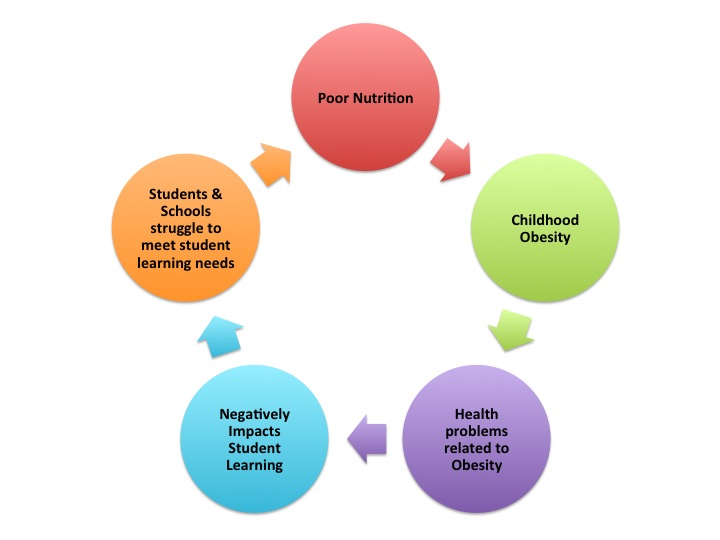 effects of poor nutrition on children Children's optimal psychosocial  encyclopedia on early childhood development  be attributed exclusively to the effects of poor nutrition or.
