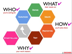 Design Thinking Map