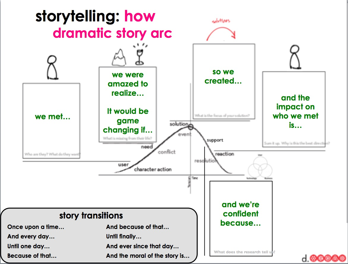 Ak12dc summit 2015 day 2 learning and sharing for Story arc template