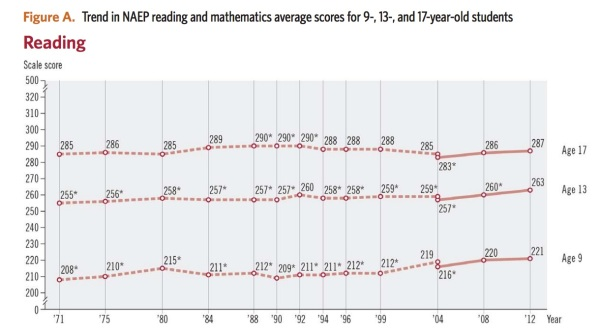 NAEP Reading Scores: Trends in National Progress, National Center for Education Statistics