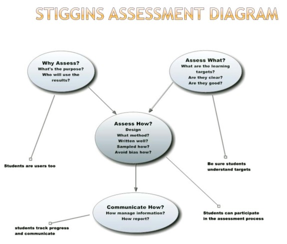 assessment diagram