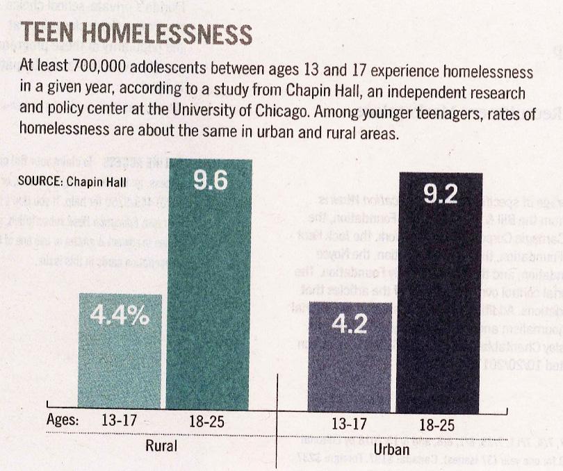 Student Homelessness