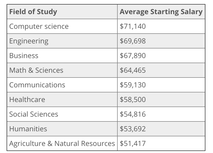 Average_Starting_Salary_for_a_Masters_Degree_Graduate
