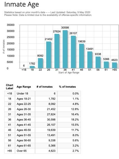 BOP_Statistics__Average_Inmate_Age